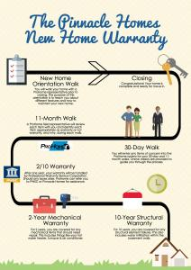 The Pinnacle Homes New Home Warranty-4
